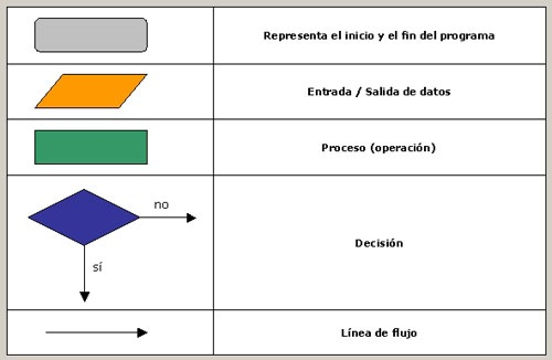 Diagrama de Flujo I